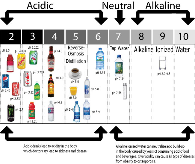 ph chart alkaline ionized water